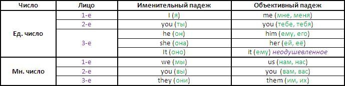 Падежи в английском языке OK English